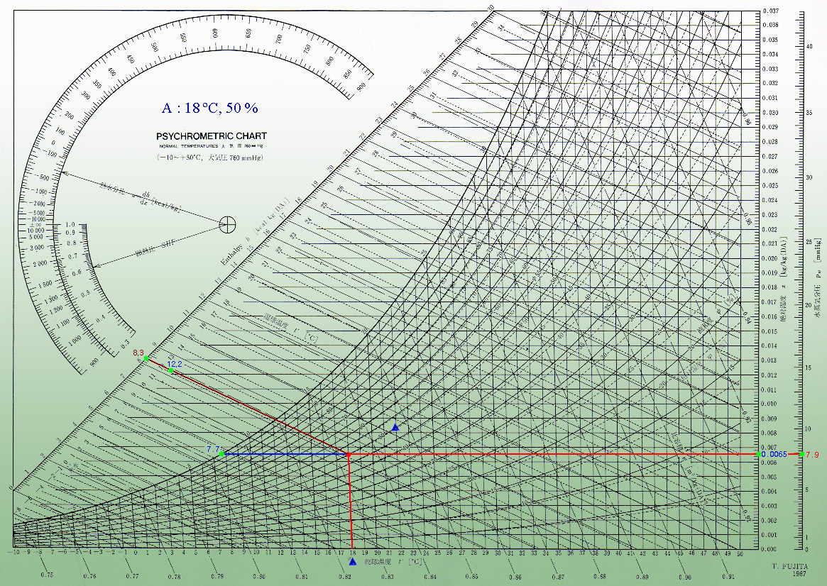 Cooled DSLR – Psychrometric Chart
